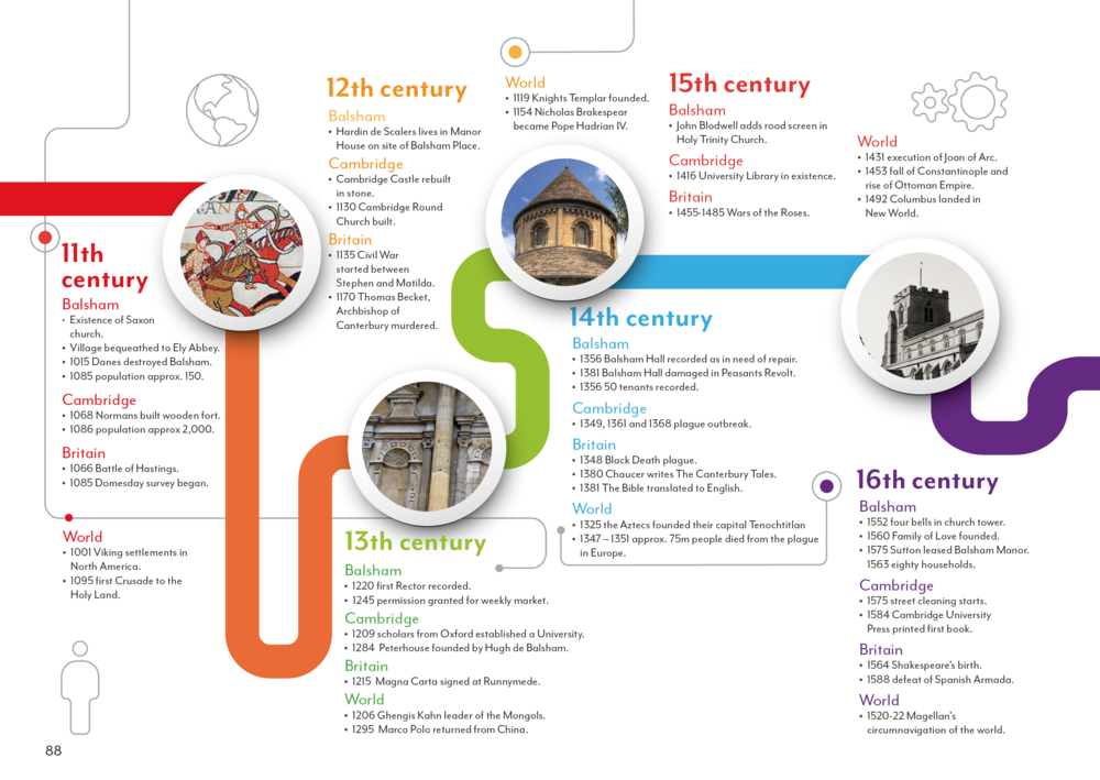 A timeline was illustrated to show the history of the village
