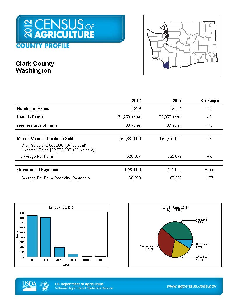 2012 Agricultural Census, Clark County