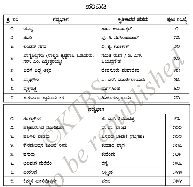 Chapter index from 10th Standard Kannada textbook, 2017 edition. Refer how this is converted to more readable text below.