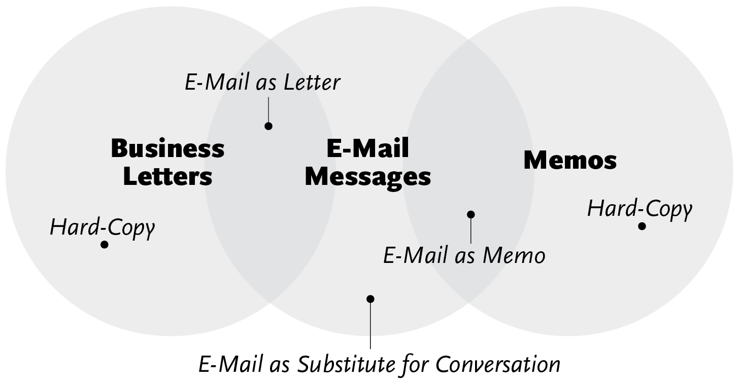 Business Correspondence in the Age of Email