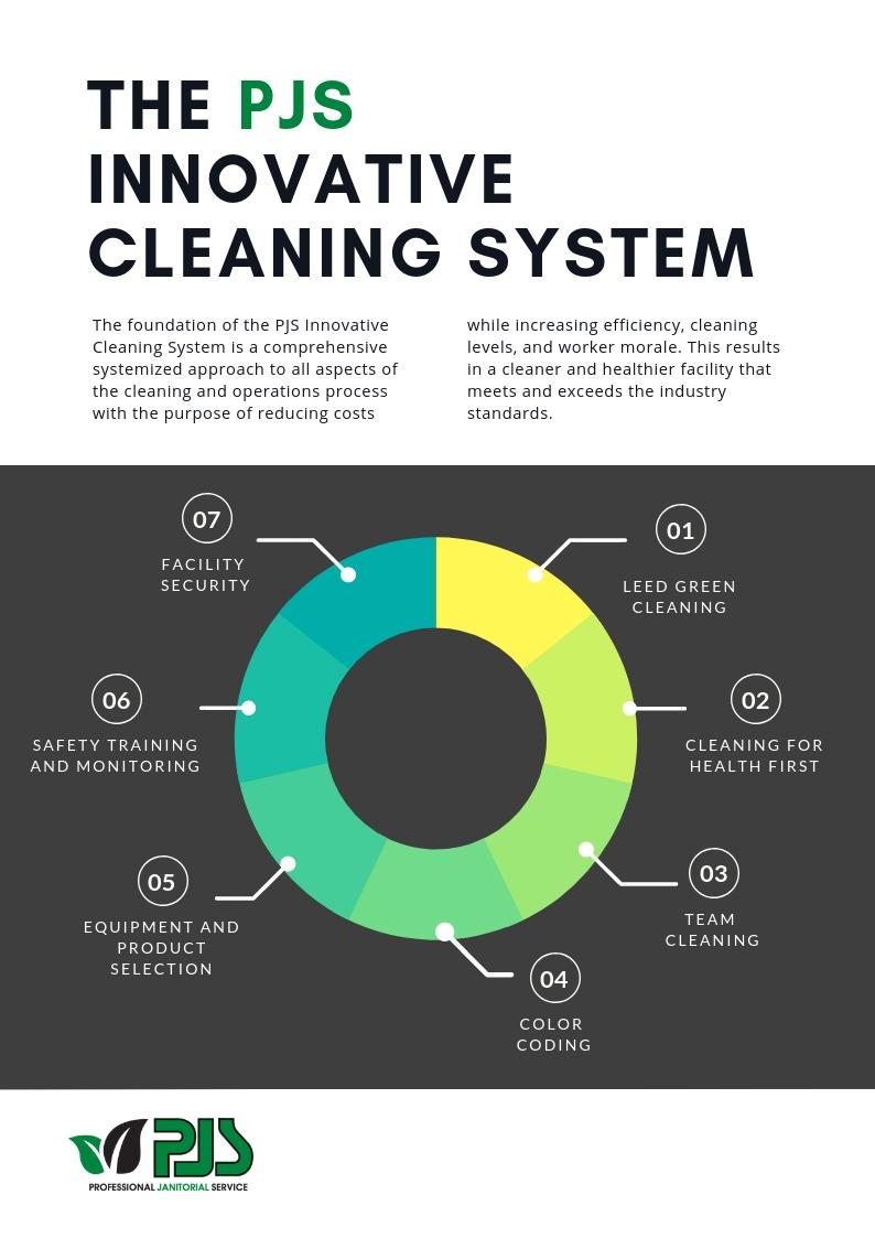 NEW PJS Innovative Cleaning System V7_ Logo Emphasis.jpg