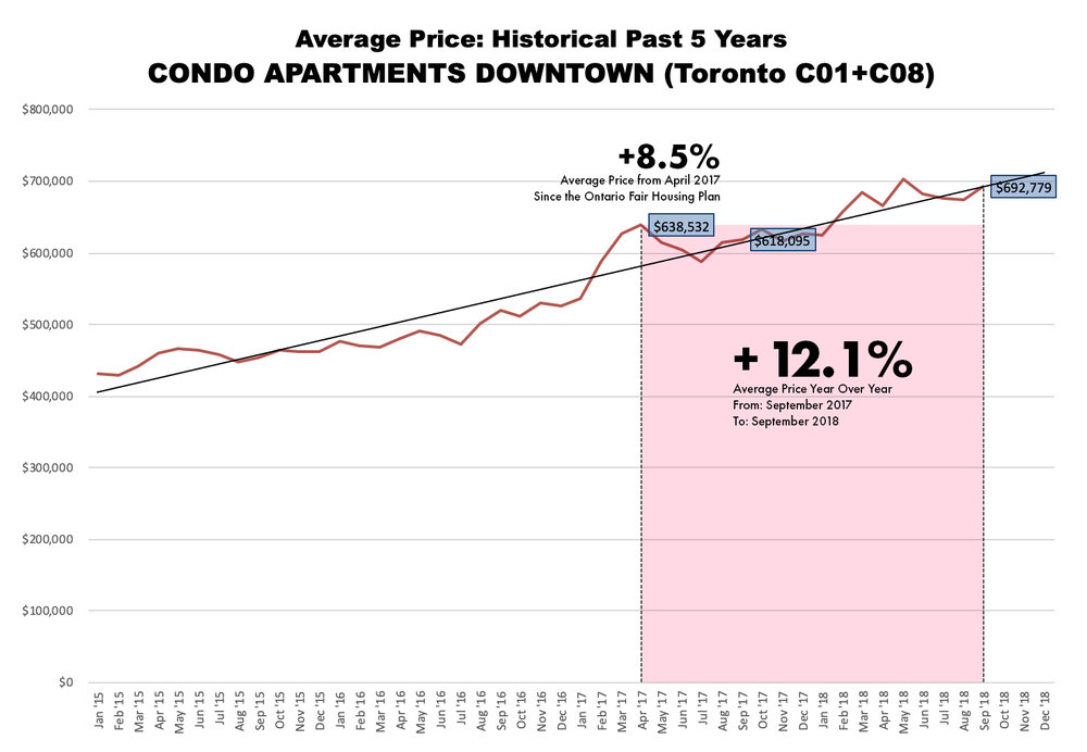 Average Price of  Downtown Toronto  condos