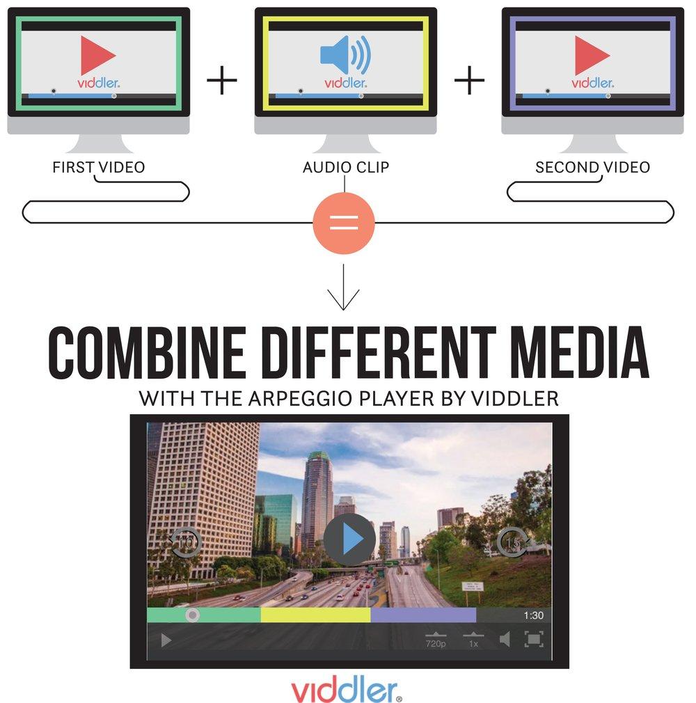 Combine Multiple Media