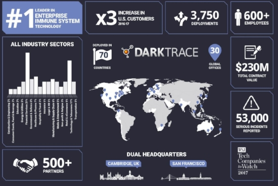 Darktrace Growth.JPG