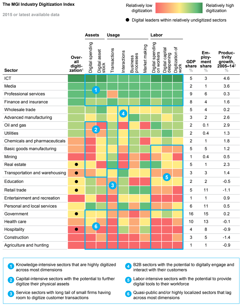 McKinsey Global Institute industry digitalisation index (4)