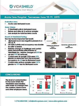 Acute Care Hospital, Tennessee