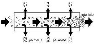 CERAMIC CROSS-FLOW FILTERATION OPERATING PRINCIPAL.jpg