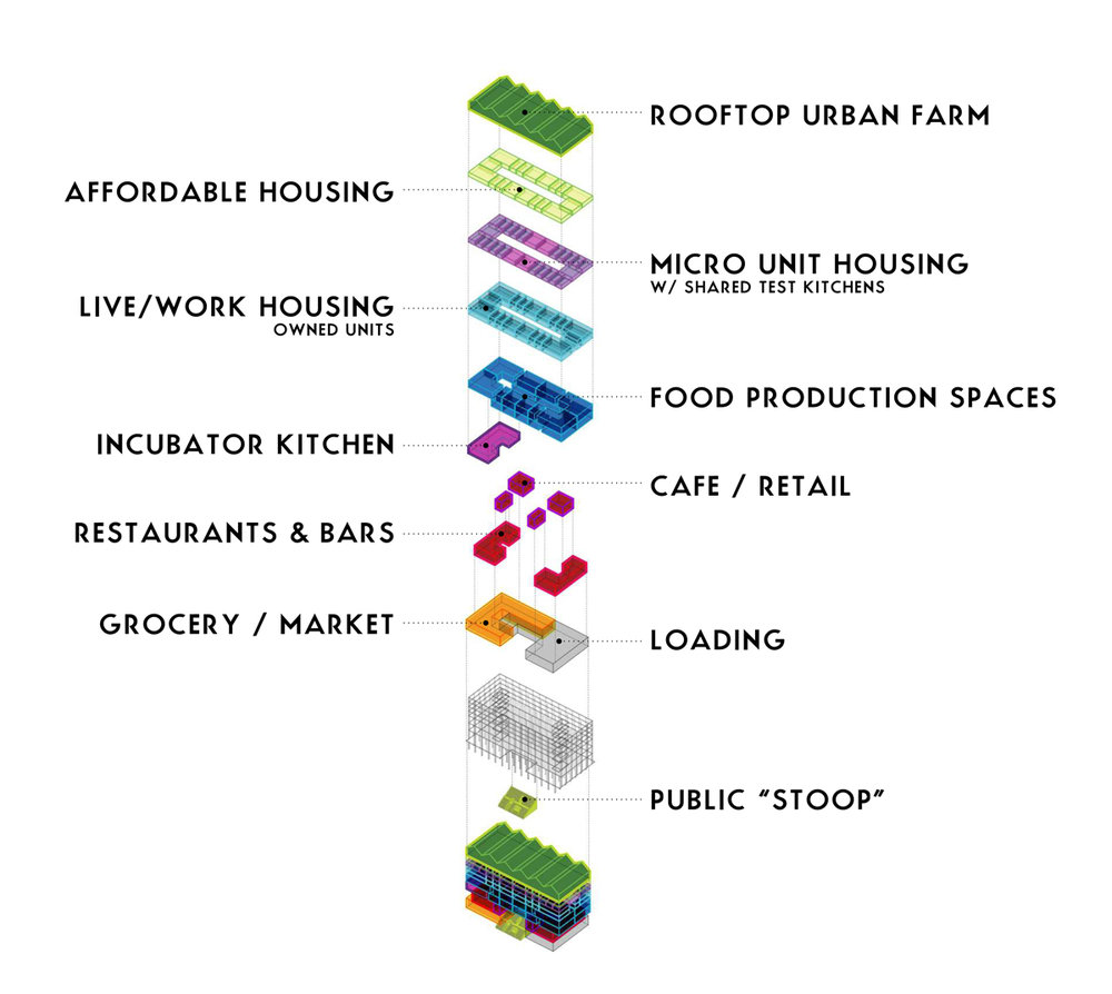 Wells' and Stevens' visualization of the Seed Housing program.