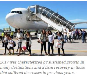 See Full Article: http://en.mercopress.com/2018/01/16/global-tourist-arrivals-up-7-in-2017-strongest-result-in-seven-years-forecasted-to-continue-in-2018