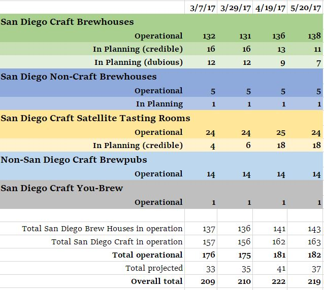 Chart of the various categories of brewhouses, brewpubs and satellite tasting rooms in San Diego County.