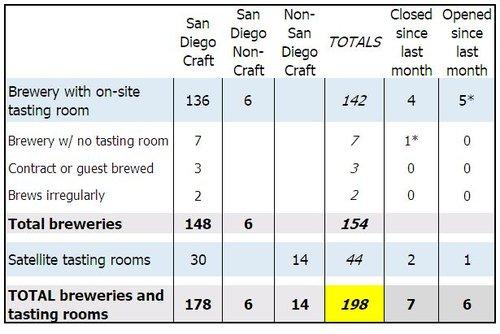 How Many Breweries In San Diego May Edition Craftbeerinsandiego Com