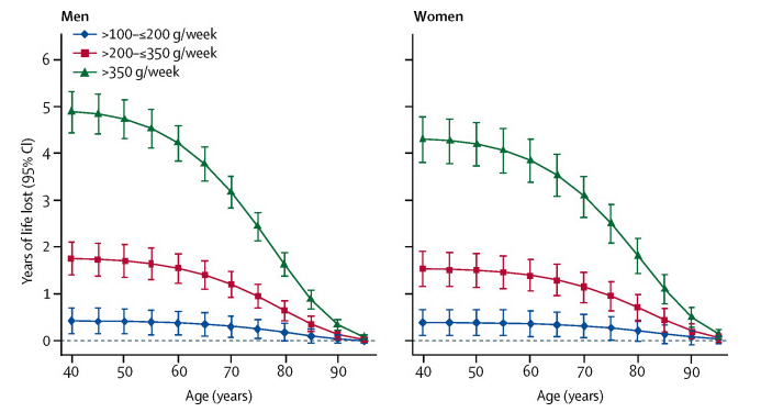 "This image is ""Figure 4"" from  this article  in The Lancet (April 2018). It shows the correlation between increased weekly alcohol consumption and decreased life expectancy."