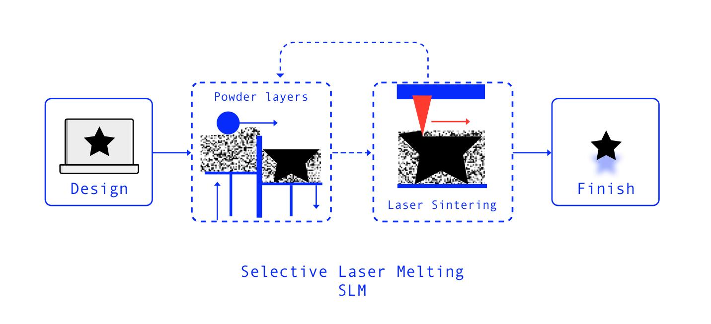 SLS - チタニウムのアイコンのイヤリングには、選択的なレーザー融解が使用されています。