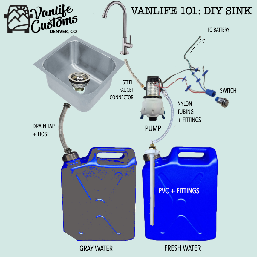 Vanlife Customs: Camper Van DIY Sink and Water System