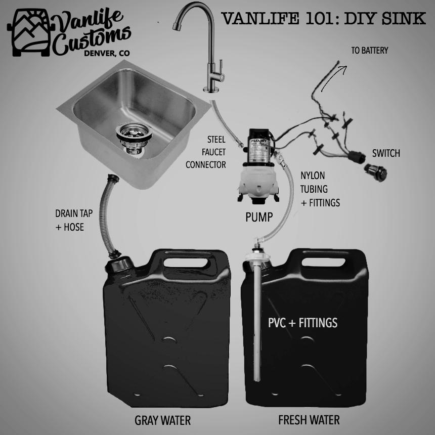 Vanlife Customs 101: Camper Van DIY Sink and Water System — Vanlife Customs