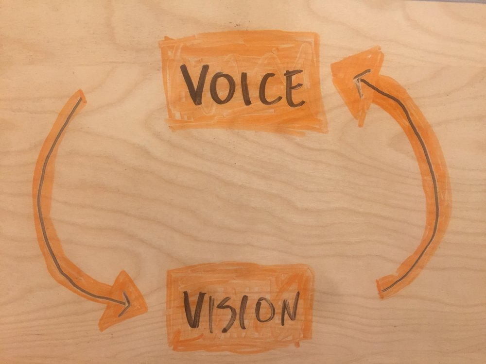 Reflection - Want to focus on the story of your work? Let's raise your voice!I would love to focus on either or both of these realms during our time together.- dcc