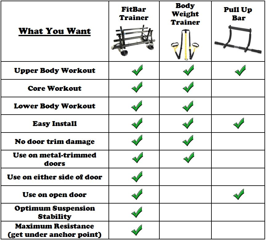 Comparison of suspension trainers, door jamb pull ups bars, and the FitBar Trainer
