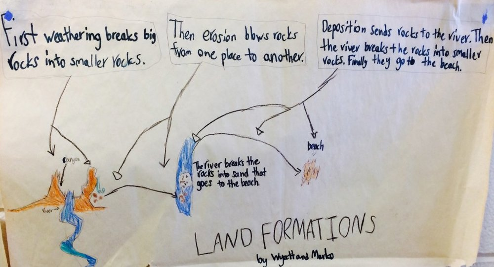 Poster by 4th grade students. Groups of two students were asked to make a poster explaining how a beach forms. They were told to incorporate the words weathering, erosion, and deposition.