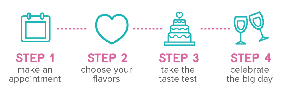 Wedding Tasting with Oh So Sweet