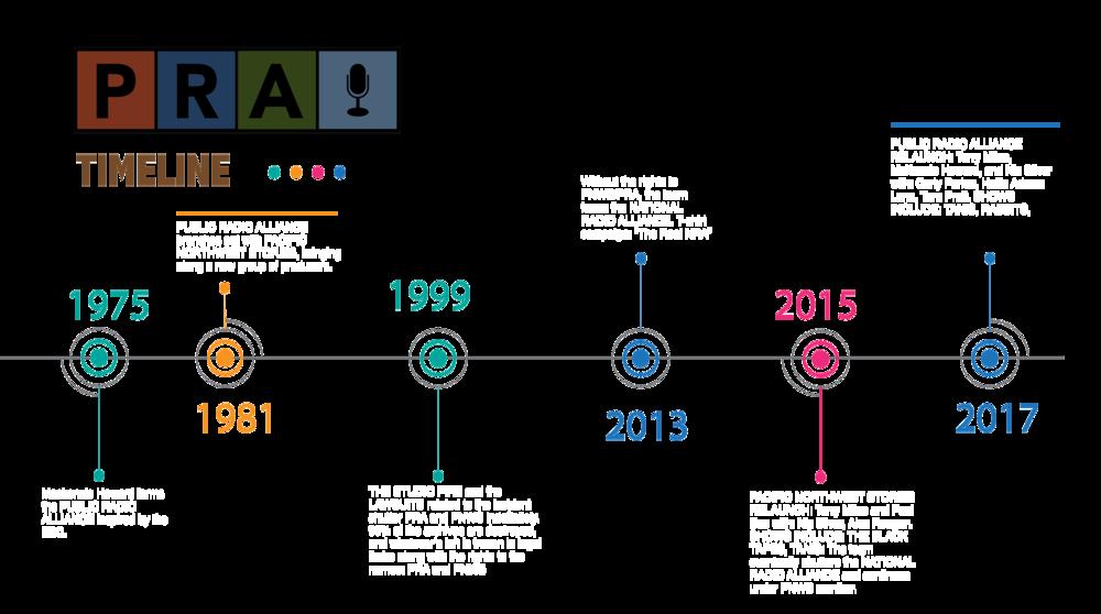 PRA-PNWS-TIMELINE-with-logo.png