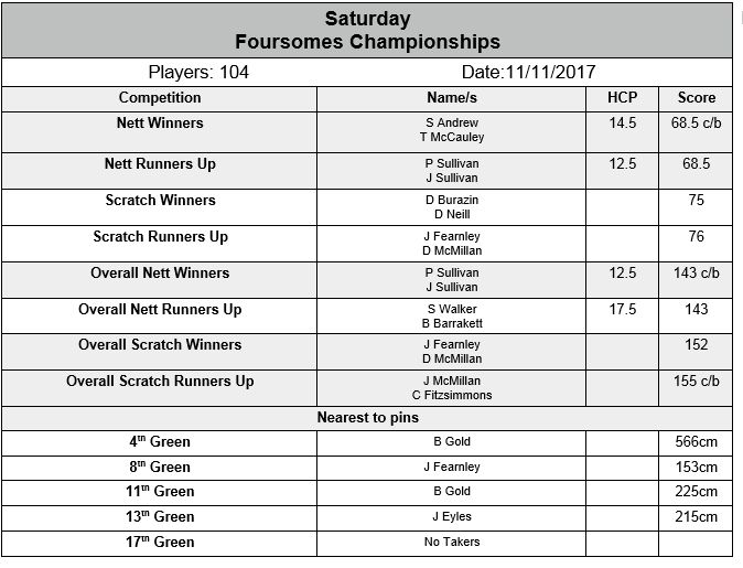 Saturday 11 Nov 2017 foursomes Champions.png