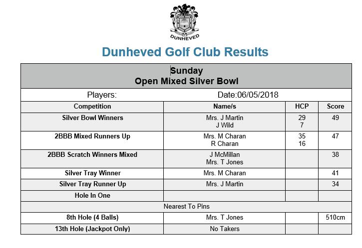 Sunday 06 May Open Mixed Silver Bowl 2018.png