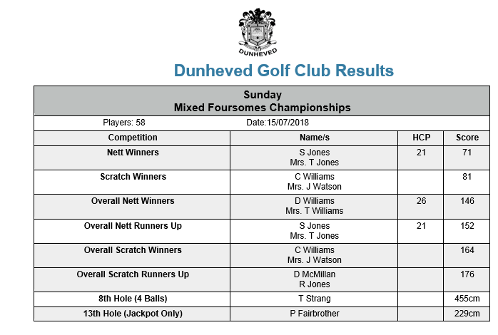 Sunday 15 July 2018 Mixed Foursomes Championships.png