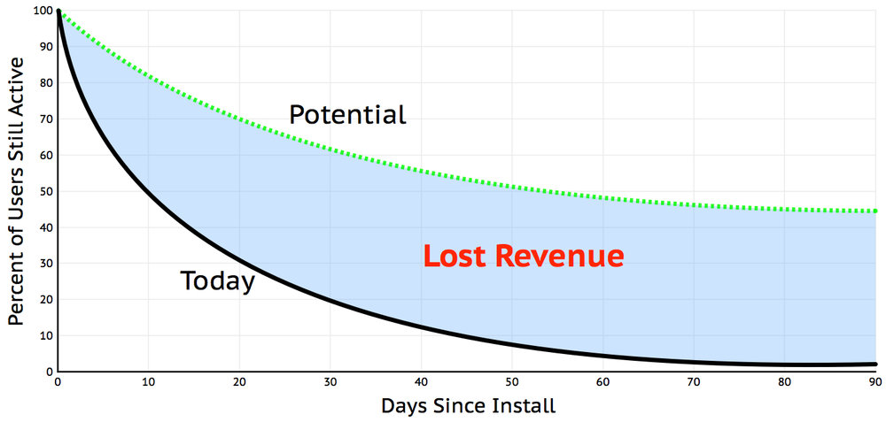 Figure 1: The typical retention curve for retained users is discouragingly steep
