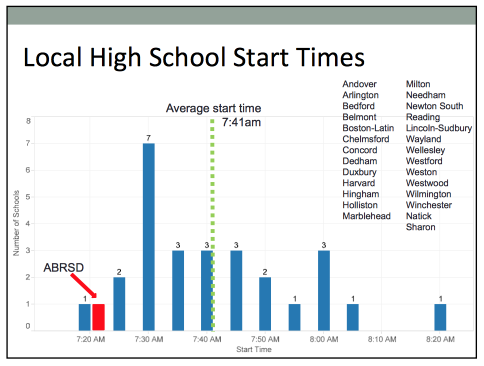also check out the graph to see how the current ab high school 723am start time compares to other start times in our area yikes