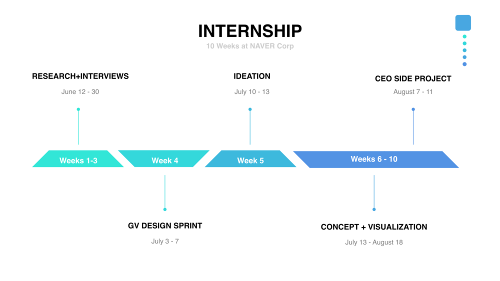 Internship Overview