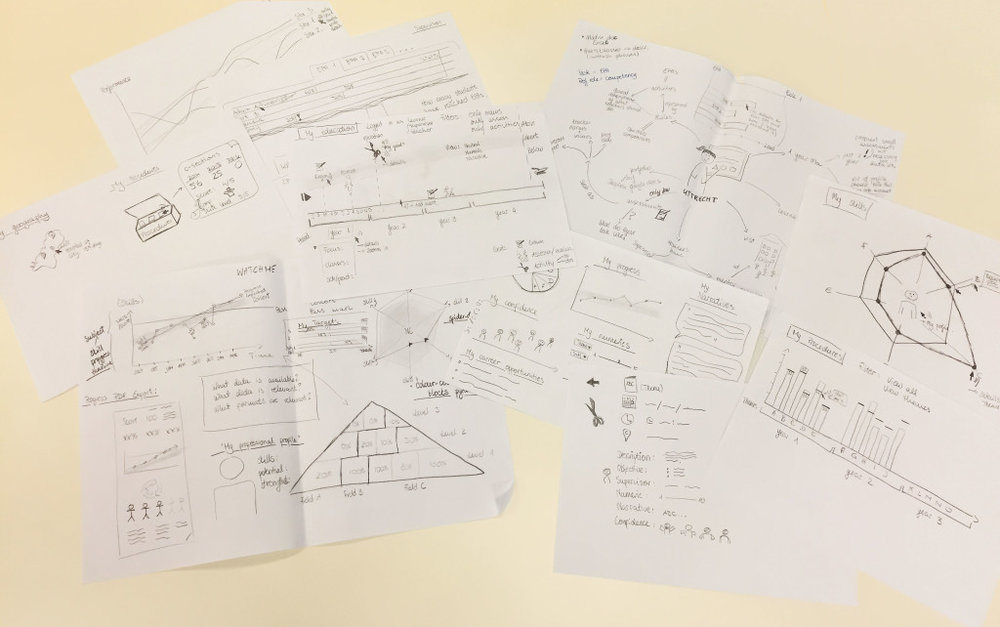 First sketches of student progress visualisations for the Watchme project.
