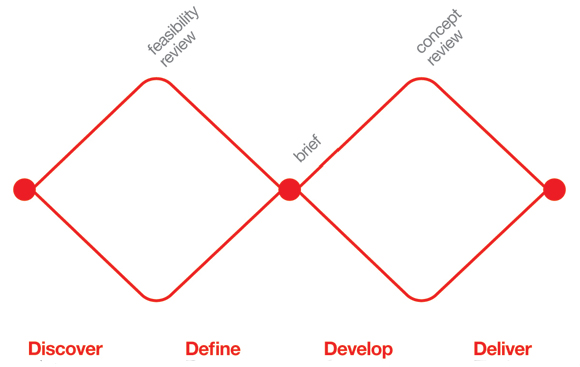 In design thinking, a reoccurring diagram is the double diamond seen here to the right.