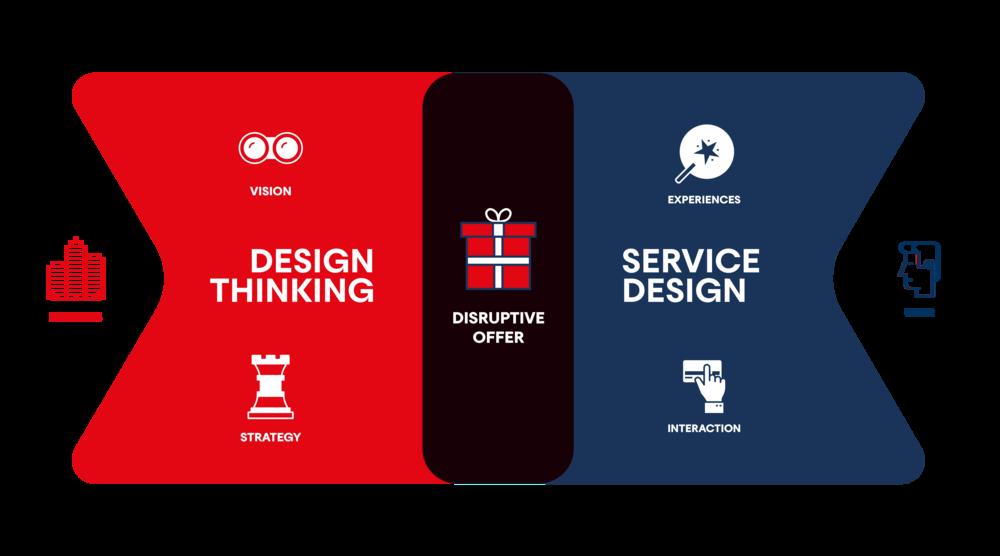 Primitive Design Thinking Service Design Business