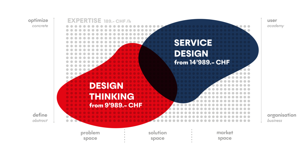 Primitive Design Thinking Service Design price
