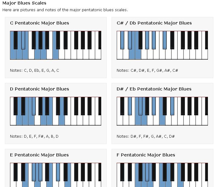 pianoscales.org  blues scales for improvising and composing melodies