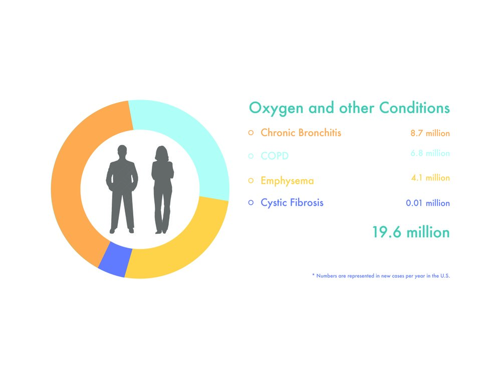 Conditions that require daily use of oxygen