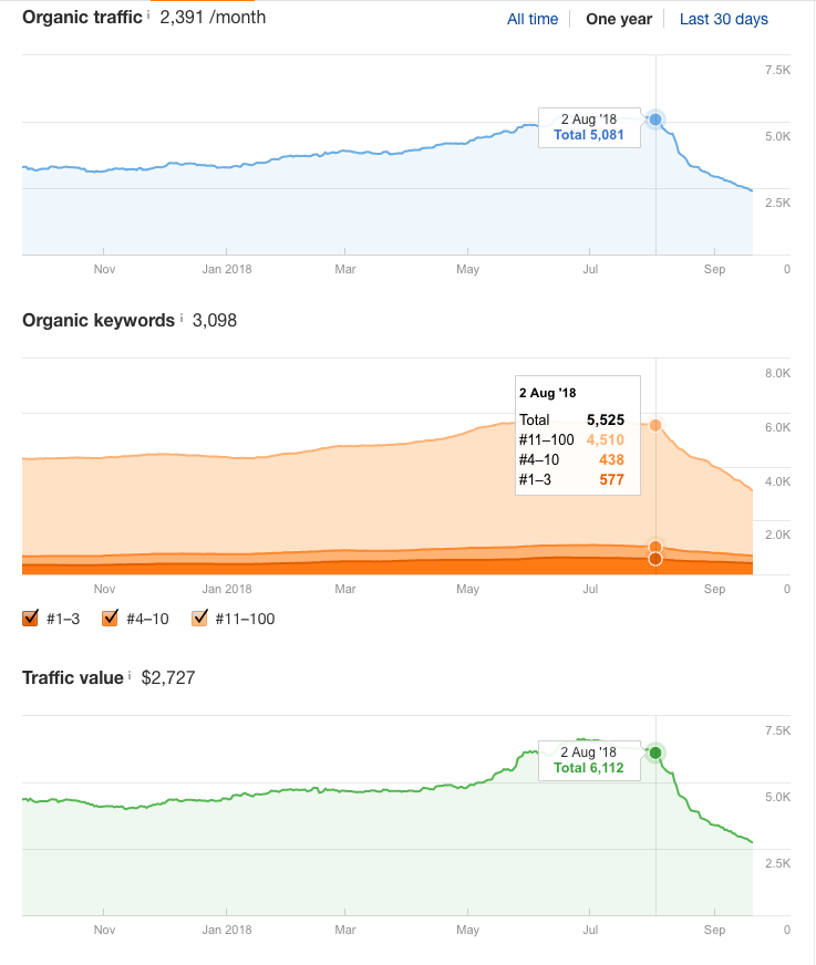 August 2 drop in organic traffic