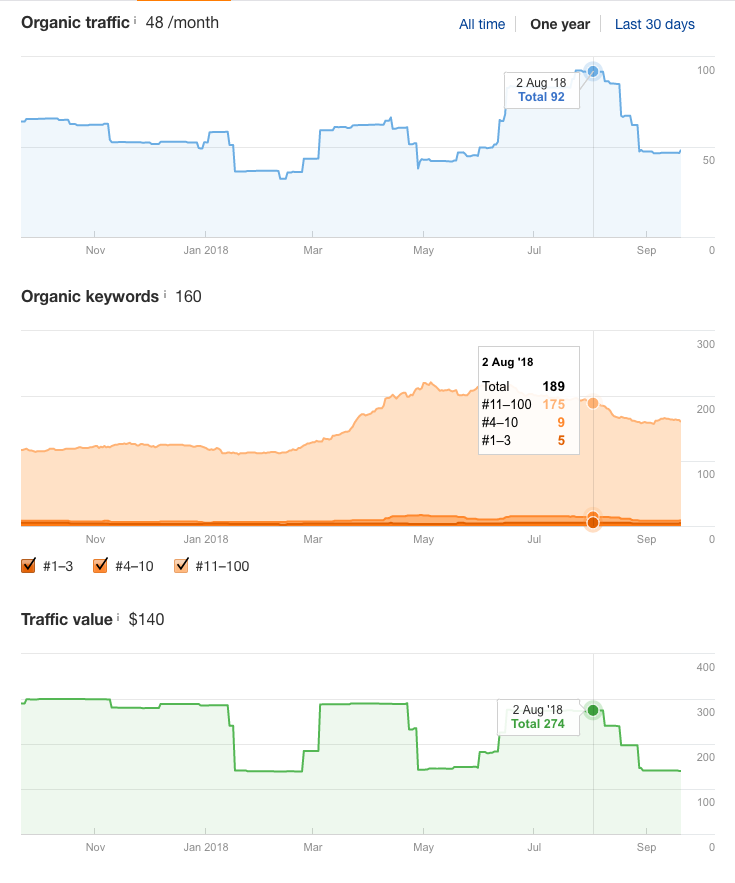 Drop in organic traffic from August 2, 20018