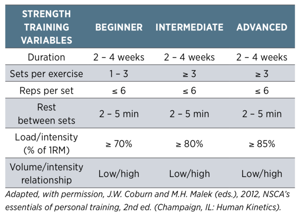 The NSCA's fitness training guide gives us good guidelines when programming for strength