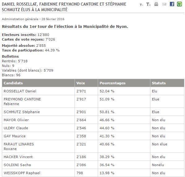2016-02-28 Ville de Nyon - Résultats du 1er tour de l'élection à la Municipalité de Nyon