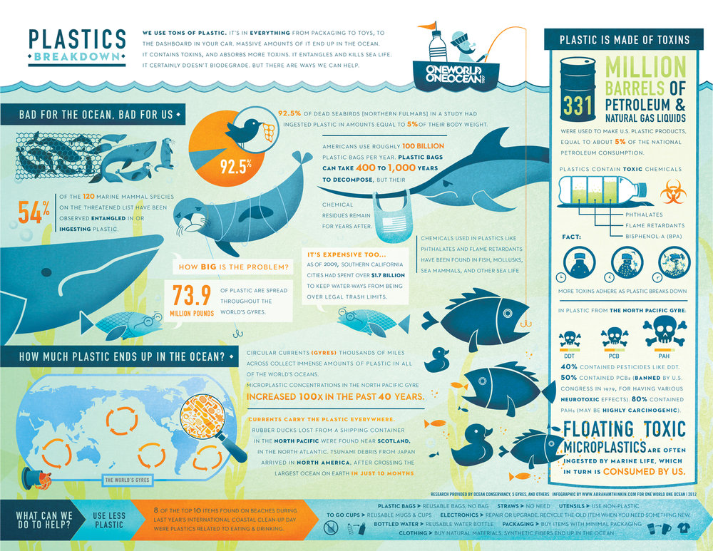Click to enlarge info graphic, courtesy of One World One Ocean