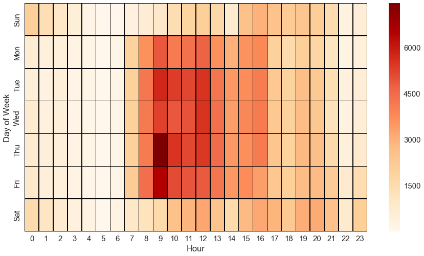 """Heatmap showing the count of   parking tickets  """"S   igned Highway Prohibited Time/Days """"  based on the day of the week and hour. This offence is most frequent during business hours."""