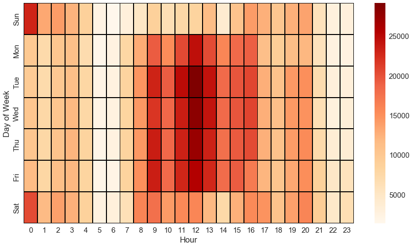 Heatmap showing the count of  all the parking tickets  based on the day of the week and hour. It make sense that the highest count are during weekdays and business hours.