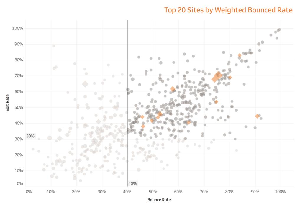 SF's Web Analytics [February 2017]