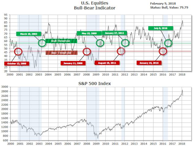 Bull-bear indicator.png