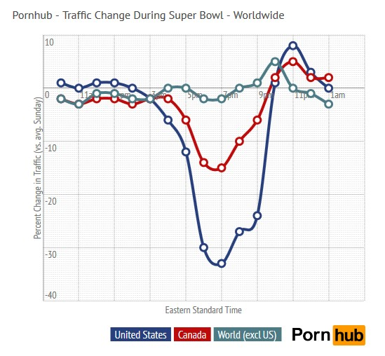 – Pornhub Insights, Pornhub Traffic Change During Super Bowl XLVIII, February 4, 2014 [15]