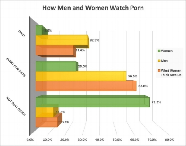 – Cosmopolitan, This is How You Watch Porn, February 20, 2014 [9]
