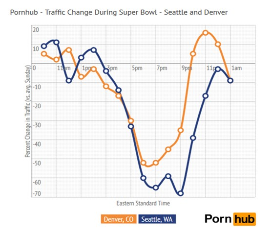 - PornHub Insights, PornHub Traffic Change During SuperBowl XLVIII, February 4, 2014 [20]