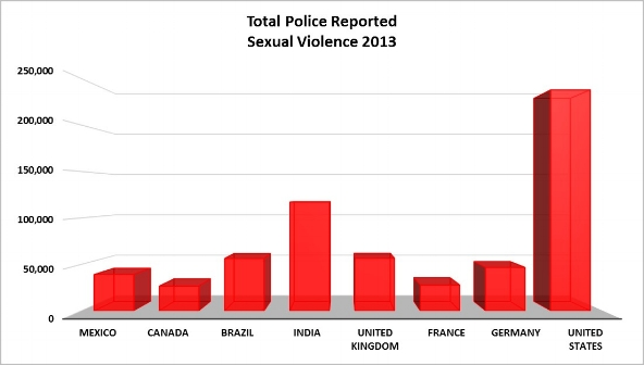 - Total Global Police Reported Sexual Violence 2013 [8]