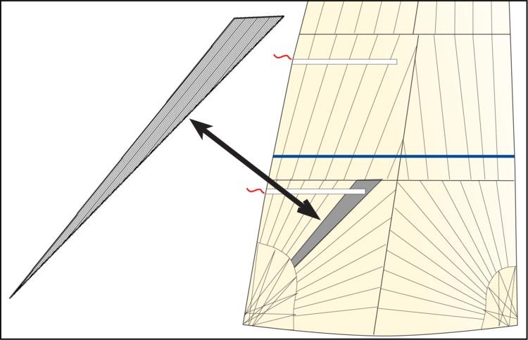 Ovan: Samma panel i en skothornssektion i ett storsegel som visar riktningen på varpen..